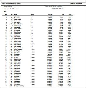 TKO 2015 results