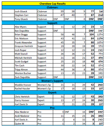 2015 Cherokee Cup Results