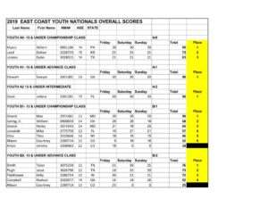 thumbnail of 2019 EAST COAST Youth National Overall Championship Results